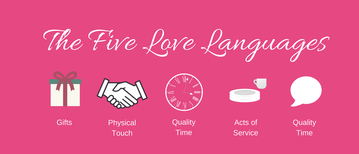 The Five Love Languages Quiz