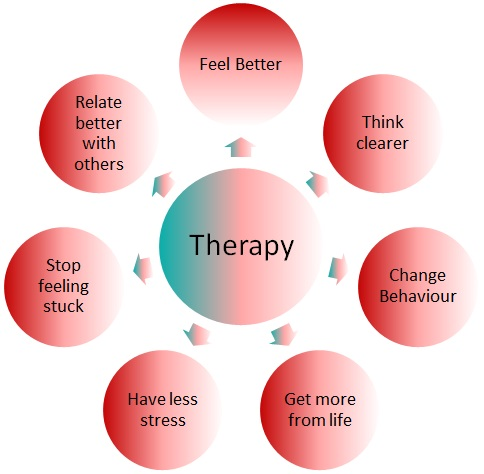 Therapy – an Essential Requirement?